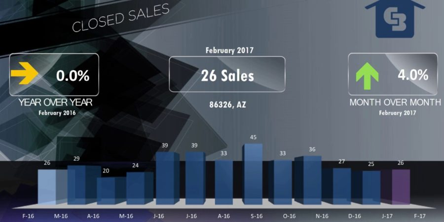 Cottonwood Real Estate Market Update Video for February 2017