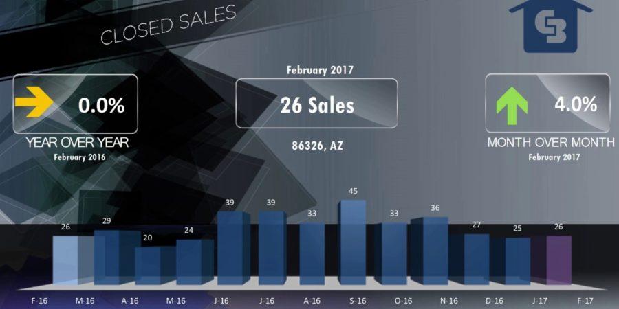 Cottonwood Arizona Monthly Real Estate Stats - Sedona Real