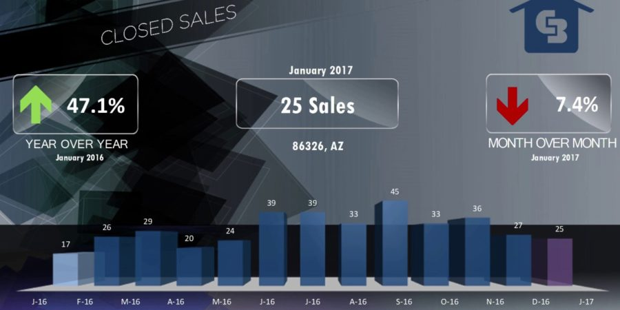 Cottonwood Real Estate Market Update Video for January 2017